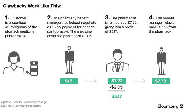 Hãng dược và những bệnh nhân ung thư: Bí ẩn đằng sau những hộp thuốc nghìn USD - Ảnh 6.