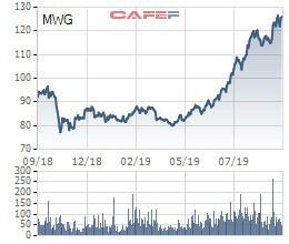Các quỹ ngoại vừa trao tay hơn 1,5 triệu cổ phiếu MWG - Ảnh 2.