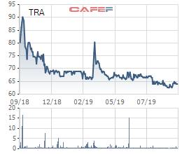 Traphaco giảm 17% chỉ tiêu LNST về 170 tỷ đồng - Ảnh 2.