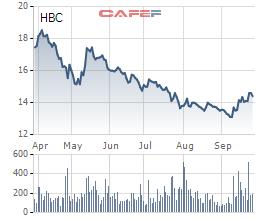 Xây dựng Hòa Bình (HBC) lập quỹ đầu tư bất động sản, chứng khoán - Ảnh 1.