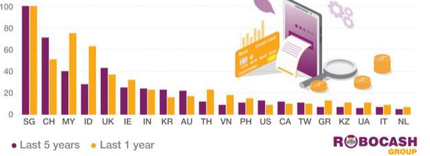 Cho vay ngang hàng (P2P Lending) tại châu Á đang tăng trưởng ấn tượng, Singapore tiếp tục dẫn đầu - Ảnh 1.