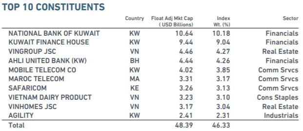 Sau kỳ review tháng 8, tỷ trọng cổ phiếu Việt Nam trong danh mục MSCI Frontier Markets Index tăng lên 18,48% - Ảnh 2.