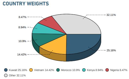 Sau kỳ review tháng 8, tỷ trọng cổ phiếu Việt Nam trong danh mục MSCI Frontier Markets Index tăng lên 18,48% - Ảnh 3.