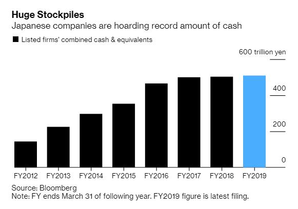 Các công ty Nhật Bản đang ngồi trên núi tiền mặt 4,8 nghìn tỷ USD và gửi ngân hàng với lãi suất bằng 0 - Ảnh 1.