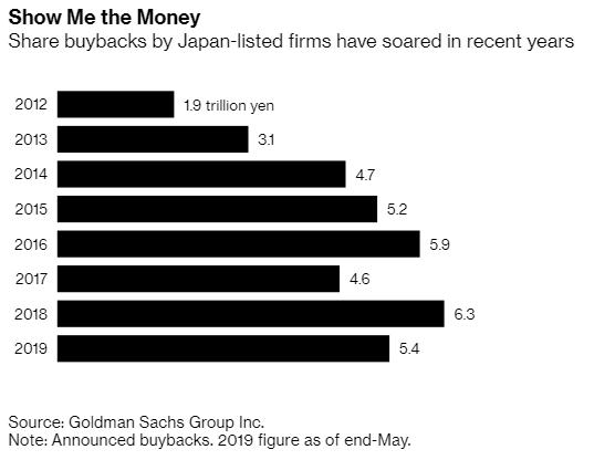 Các công ty Nhật Bản đang ngồi trên núi tiền mặt 4,8 nghìn tỷ USD và gửi ngân hàng với lãi suất bằng 0 - Ảnh 2.