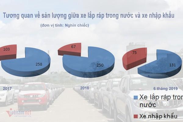 Tăng ưu đãi ô tô nội, xe Việt lắp ráp giá rẻ đấu xe Thái nhập khẩu - Ảnh 2.