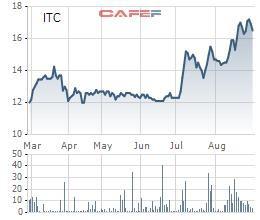 Intresco (ITC) báo lợi nhuận tăng gấp đôi sau soát xét, cổ phiếu tăng 36% sau 2 tháng - Ảnh 1.