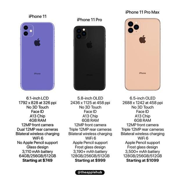 Năm nay có iPhone 11 và iPhone 11 Pro, vậy iPhone XR năm ngoái sẽ khăn gói mất hút về đâu? - Ảnh 1.