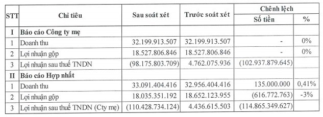 Cotec Land (CLG) điều chỉnh giảm 115 tỷ đồng lợi nhuận sau kiểm toán, chuyển từ lãi sang lỗ nặng - Ảnh 1.