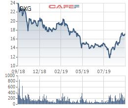 Đất Xanh Group (DXG): Lãi 9 tháng ước đạt 901 tỷ đồng, thực hiện 75% chỉ tiêu năm - Ảnh 2.