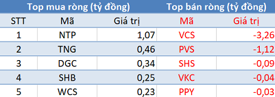 Khối ngoại tiếp tục bán ròng, VN-Index chưa thể chinh phục mốc 1.000 điểm trong phiên 30/9 - Ảnh 2.