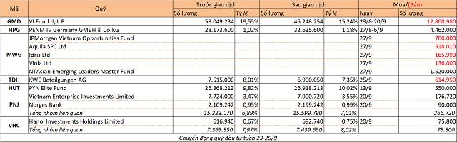 Chuyển động quỹ đầu tư tuần 23-29/9: PENM IV mua thêm HPG, Dragon mua PNJ, VHC - Ảnh 1.