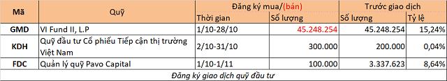 Chuyển động quỹ đầu tư tuần 23-29/9: PENM IV mua thêm HPG, Dragon mua PNJ, VHC - Ảnh 2.