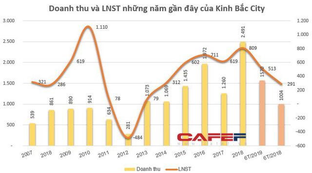 Kinh Bắc City (KBC) chốt quyền nhận cổ tức bằng tiền tỷ lệ 5%, tạm dừng chia cổ tức bằng cổ phiếu tỷ lệ 20% - Ảnh 2.