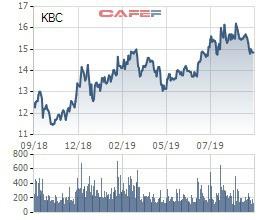 Kinh Bắc City (KBC) chốt quyền nhận cổ tức bằng tiền tỷ lệ 5%, tạm dừng chia cổ tức bằng cổ phiếu tỷ lệ 20% - Ảnh 1.