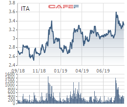 Tân Tạo (ITA) bị kiểm toán ngoại trừ khả năng thu hồi hơn 3.500 tỷ đồng liên quan đến Nhiệt điện Kiên Lương - Ảnh 1.