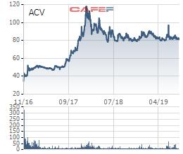 Nhà nước cần chi khoảng 8.000 tỷ đồng - gấp 6 lần số tiền thu về khi IPO nếu muốn mua lại toàn bộ cổ phần của ACV - Ảnh 1.
