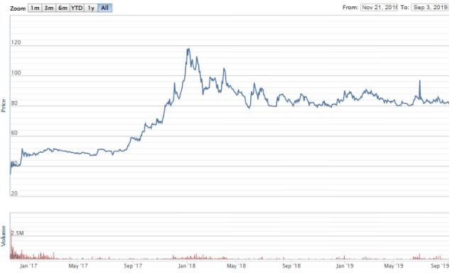 Nắm giữ từ khi IPO, VinaCapital và Dragon Capital đang sở hữu lượng lớn cổ phần ACV - Ảnh 1.