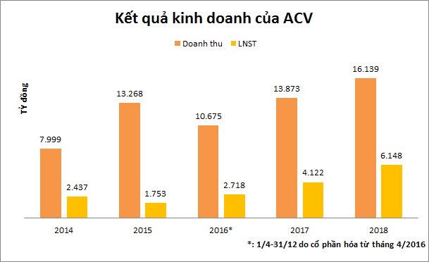 Nắm giữ từ khi IPO, VinaCapital và Dragon Capital đang sở hữu lượng lớn cổ phần ACV - Ảnh 2.