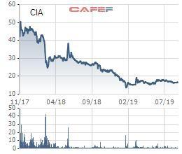 Cổ phiếu dò đáy, CIAS chốt quyền trả cổ tức bằng cổ phiếu và phát hành cổ phiếu cho cổ đông hiện hữu - Ảnh 1.