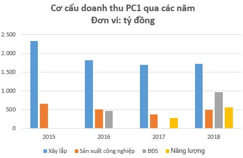 Các mảng kinh doanh cốt lõi đồng thuận tăng trưởng, cơ hội cho PC1 hồi phục? - Ảnh 2.