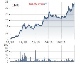Tăng từ 5.000 lên trên 30.000 đồng, Camimex (CMX) triển khai phát hành 13 triệu cổ phiếu chào bán cho cổ đông hiện hữu - Ảnh 1.