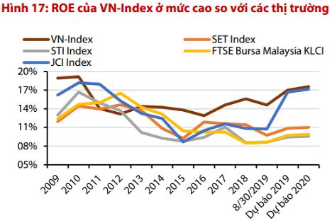 """VDSC: """"Mặc dù khối ngoại đang bán ròng mạnh, nhưng Việt Nam vẫn hấp dẫn hơn so với các thị trường khu vực"""" - Ảnh 2."""