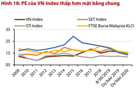 """VDSC: """"Mặc dù khối ngoại đang bán ròng mạnh, nhưng Việt Nam vẫn hấp dẫn hơn so với các thị trường khu vực"""" - Ảnh 3."""
