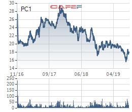 Các mảng kinh doanh cốt lõi đồng thuận tăng trưởng, cơ hội cho PC1 hồi phục? - Ảnh 1.
