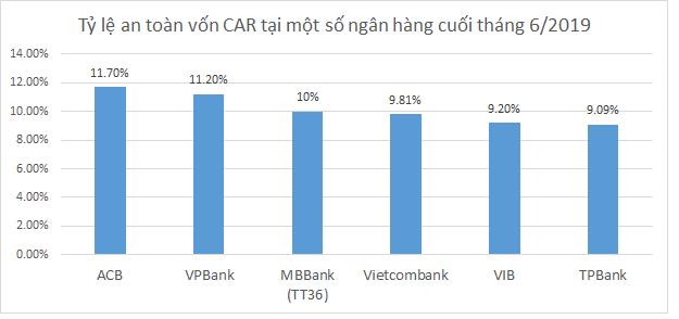 [Trước thềm 2020] Tỷ lệ an toàn vốn CAR của các ngân hàng hiện nay ra sao? - Ảnh 1.