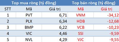 Khối ngoại tiếp tục bán ròng hơn trăm tỷ, VN-Index mất điểm trong phiên 5/9 - Ảnh 1.