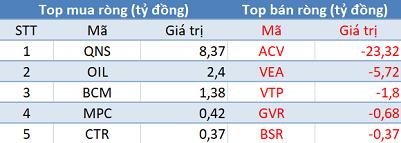 Khối ngoại tiếp tục bán ròng hơn trăm tỷ, VN-Index mất điểm trong phiên 5/9 - Ảnh 3.