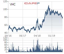 Vĩnh Hoàn (VHC): Mua 2 triệu cổ phiếu quỹ, dự báo giá xuất khẩu sẽ chạm đáy vào quý 3… vẫn chưa đỡ được đà lao dốc thị giá - Ảnh 1.