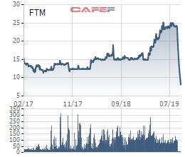 Các công ty chứng khoán đang bị...đổ vỏ FTM? - Ảnh 1.