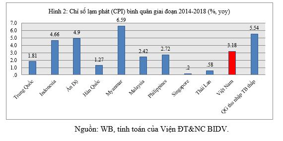 Vì sao lãi suất cho vay thực của Việt Nam còn cao? - Ảnh 2.