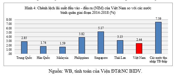 Vì sao lãi suất cho vay thực của Việt Nam còn cao? - Ảnh 4.