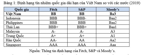 Vì sao lãi suất cho vay thực của Việt Nam còn cao? - Ảnh 5.
