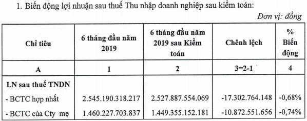 Petrolimex (PLX) có thể tăng 135 tỷ lợi nhuận theo ý kiến ngoại trừ kiểm toán nửa đầu năm - Ảnh 1.