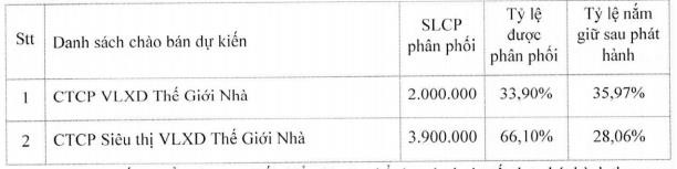 DIC Đồng Tiến (DID) phát hành gần 6 triệu cổ phiếu cấn trừ công nợ - Ảnh 1.