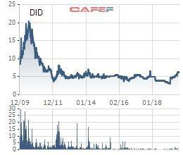 DIC Đồng Tiến (DID) phát hành gần 6 triệu cổ phiếu cấn trừ công nợ - Ảnh 2.