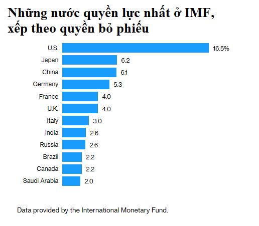 Bị Mỹ gây sức ép, IMF bị lôi vào cuộc chiến Mỹ - Trung - Ảnh 1.