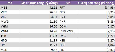 Khối tự doanh CTCK mua ròng trong tuần đầu tháng 9, bán ròng trở lại ETF E1VFVN30 - Ảnh 1.