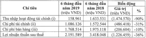 Masan Group sắp phát hành 1.500 tỷ đồng trái phiếu - Ảnh 1.