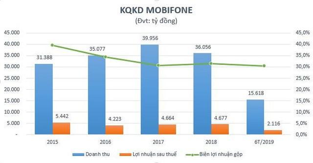 Trước thềm cổ phần hóa, MobiFone đối diện thách thức nào? - Ảnh 1.