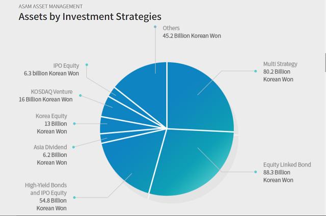Chuyển động quỹ đầu tư tuần 3-8/9: Giao dịch ảm đạm - Ảnh 1.