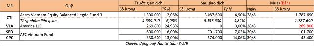 Chuyển động quỹ đầu tư tuần 3-8/9: Giao dịch ảm đạm - Ảnh 2.