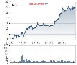 Chủ tịch Nafoods Group đăng ký mua hơn 10 triệu cổ phiếu NAF, muốn nắm quyền chi phối - Ảnh 1.