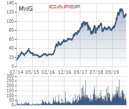 """Pyn Elite Fund nói gì về việc """"chốt lời"""" cả nghìn tỷ đồng cổ phiếu Thế giới Di động? - Ảnh 2."""