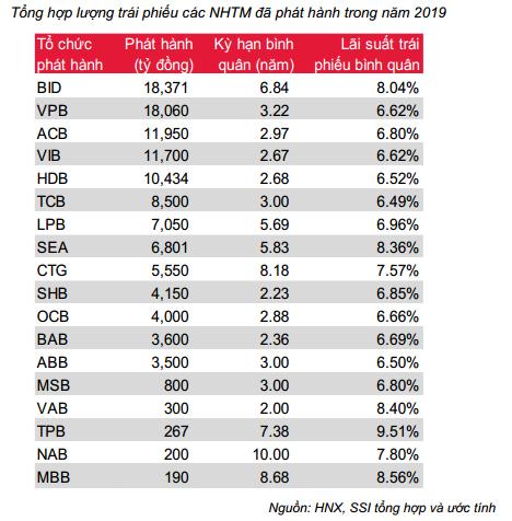 Bùng nổ kênh TPDN: Lãi suất trung bình 8,8%/năm, nhóm BĐS chi trả cao nhất – hơn 10%/năm - Ảnh 2.