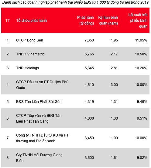Bùng nổ kênh TPDN: Lãi suất trung bình 8,8%/năm, nhóm BĐS chi trả cao nhất – hơn 10%/năm - Ảnh 4.